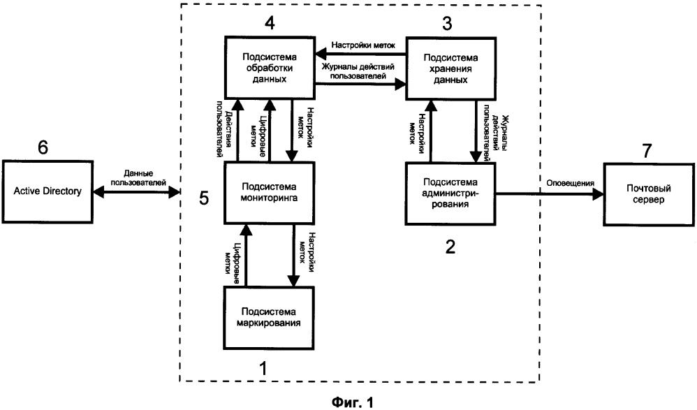 Система постановки метки конфиденциальности в электронном документе, учета и контроля работы с конфиденциальными электронными документами