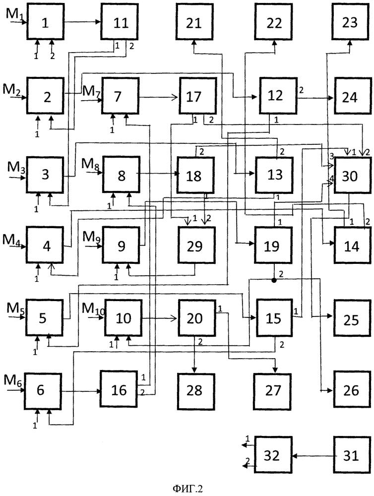 Устройство для идентификации стадии жизненного цикла тематики научных лабораторий