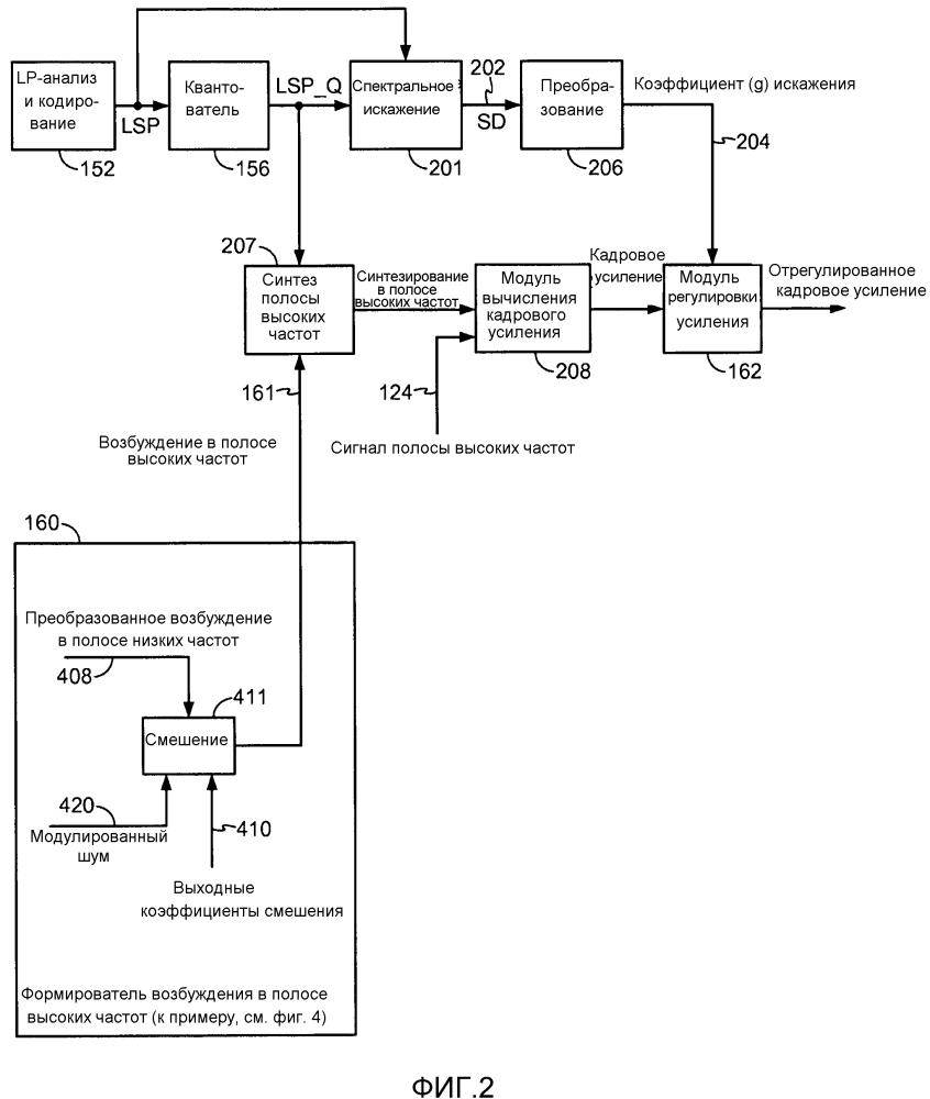 Системы и способы выполнения шумовой модуляции и регулировки усиления