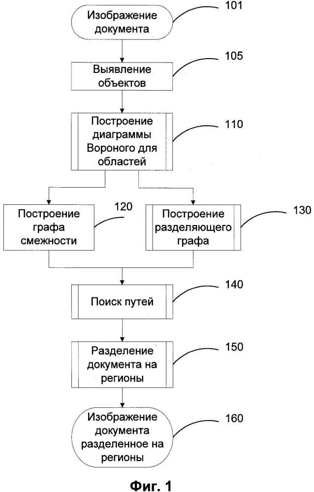 Сегментация многостолбцового документа
