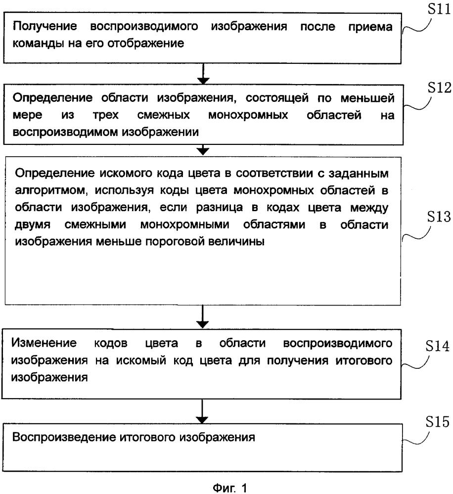Способ воспроизведения изображений и устройство воспроизведения изображений