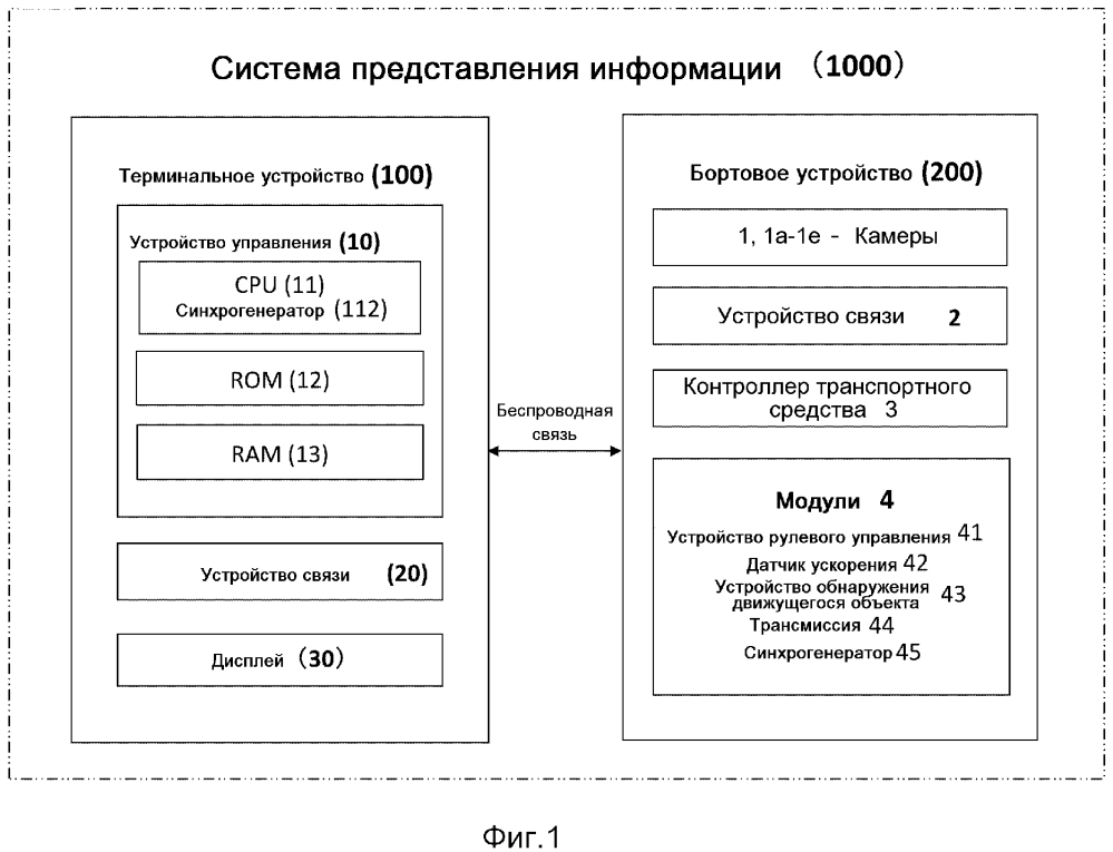 Система представления информации