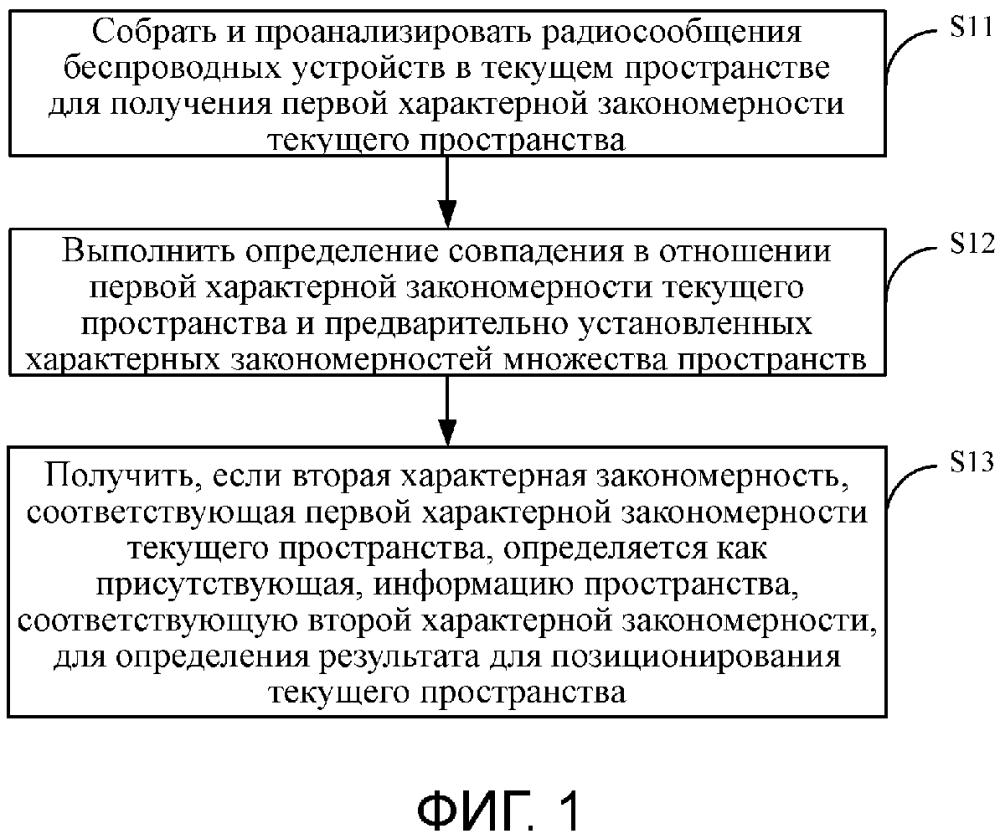 Способ и устройство для позиционирования