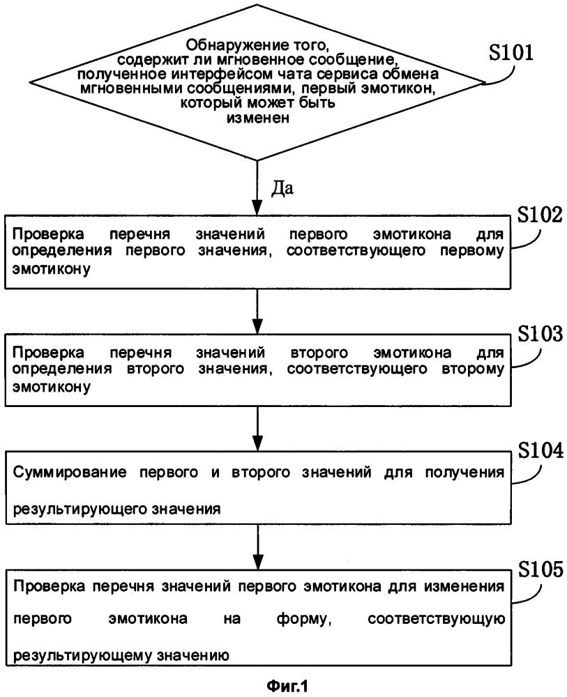 Способ, устройство и терминал для изменения эмотикона в интерфейсе чата