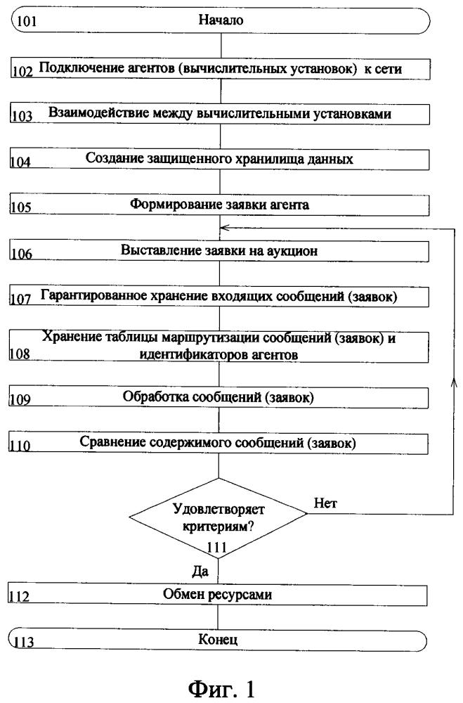 Способ распределения ресурсов между агентами в гетерогенной эпизодической вычислительной сети