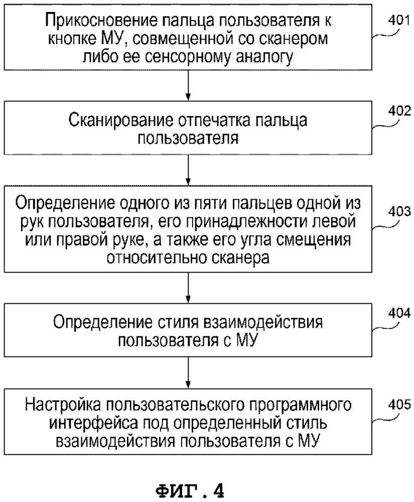 Способ и система автоматической настройки пользовательского интерфейса в мобильном устройстве