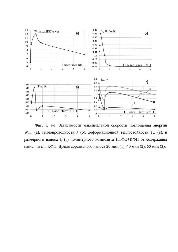Двухстадийный способ получения массивных блочных изделий на основе политетрафторэтилена и молекулярных композитов из ультрадисперсного политетрафторэтилена и наночастиц кремния и титана