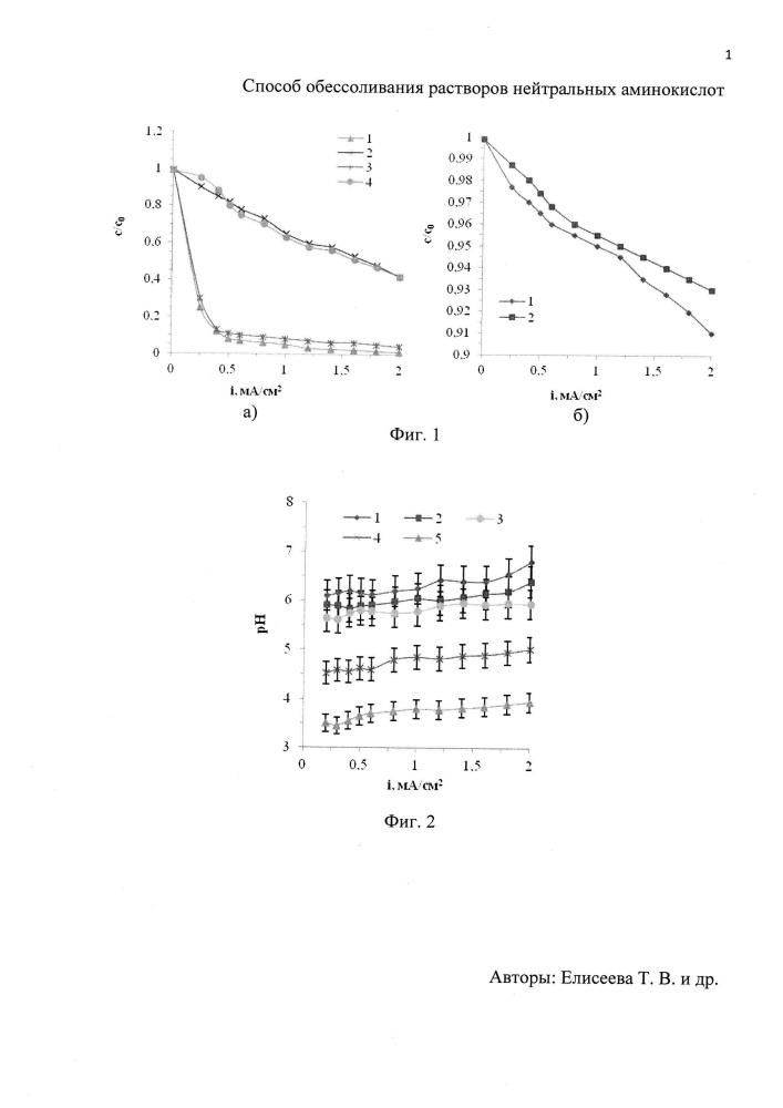 Способ обессоливания растворов нейтральных аминокислот