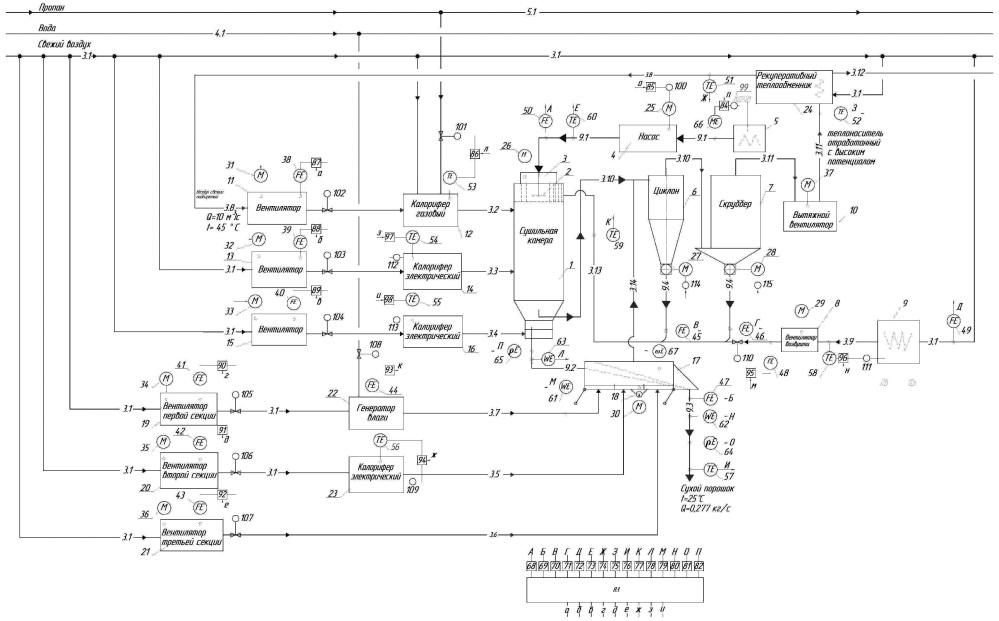 Способ автоматического управления процессом распылительной сушки и агломерации
