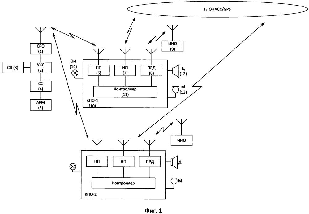 Система оповещения работающих на железнодорожных путях станции сопр-160 в структуре системы парковой связи