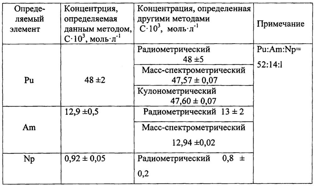 Способ совместного определения массового содержания нептуния, америция и плутония в растворах спектрофотометрическим методом