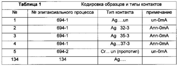 Способ изготовления диодов для средневолнового ик диапазона спектра