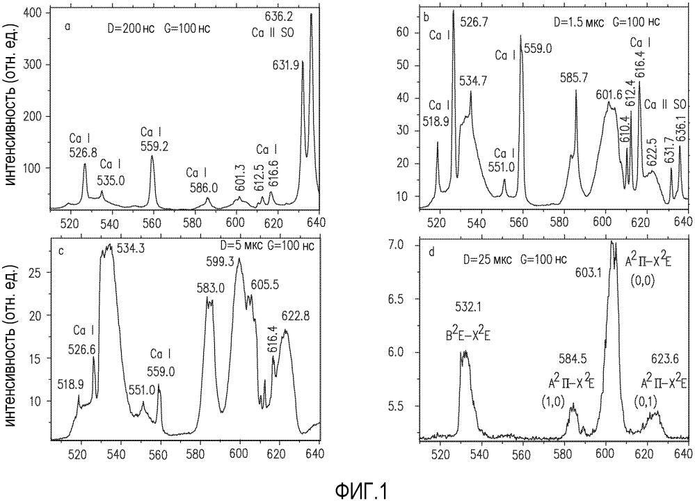 Способ спектроскопии возбуждения лазерным пробоем в воздухе