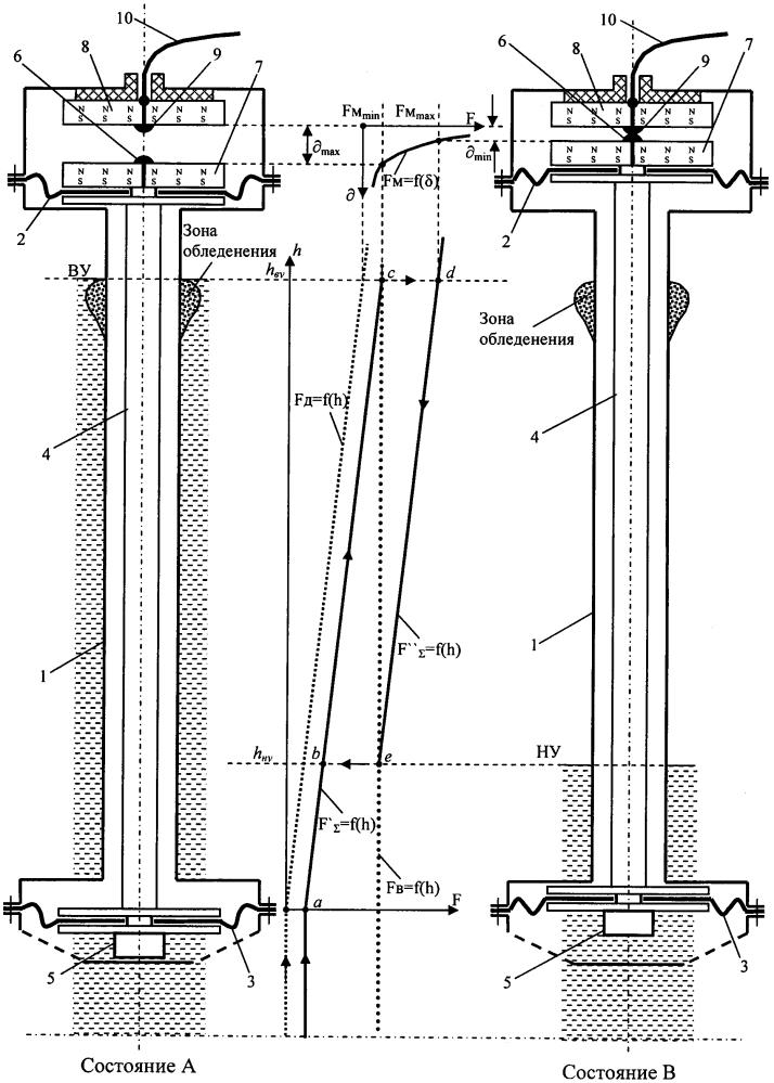 Датчик уровней воды для работы в условиях обледенения
