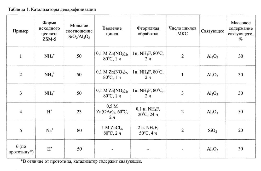 Цеолитный катализатор и способ безводородной депарафинизации углеводородного сырья с его использованием