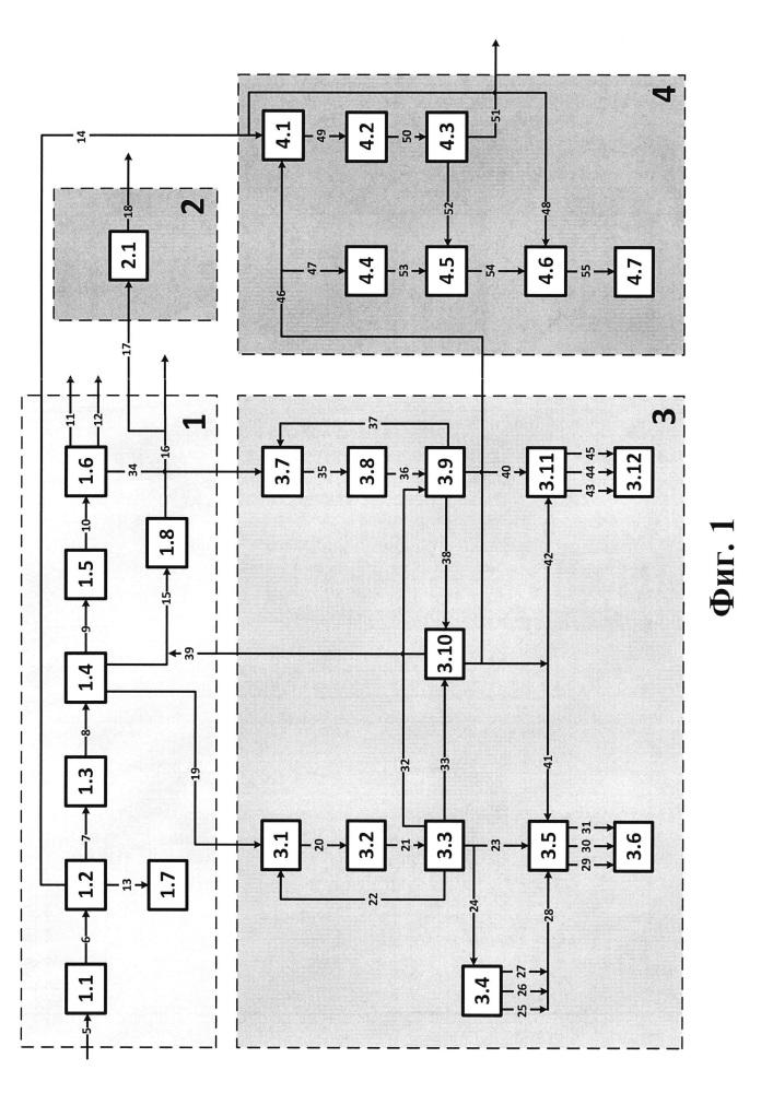 Газохимический комплекс