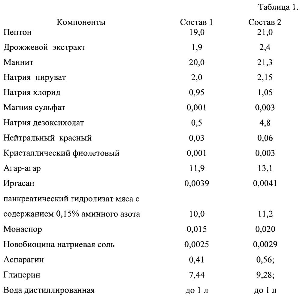 Питательная среда для выделения бактерий yersinia enterocolitica