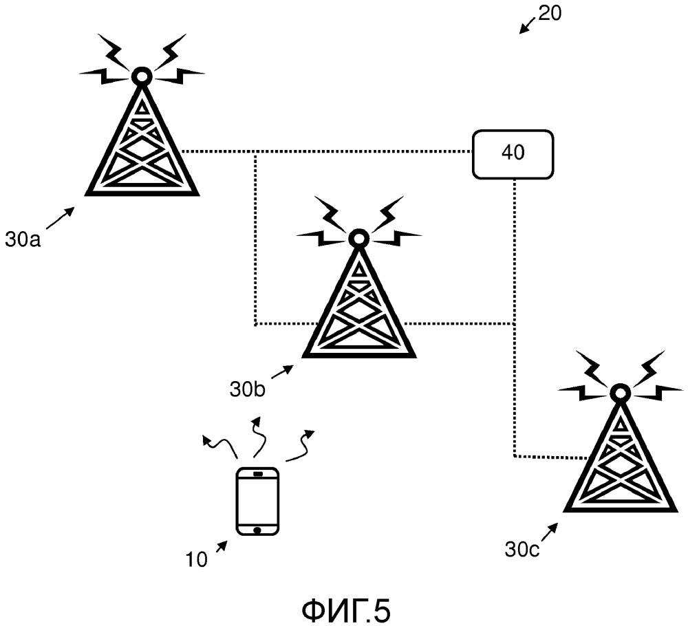 Пользовательское устройство, устройство узла доступа, центральный контроллер сети и соответствующие способы