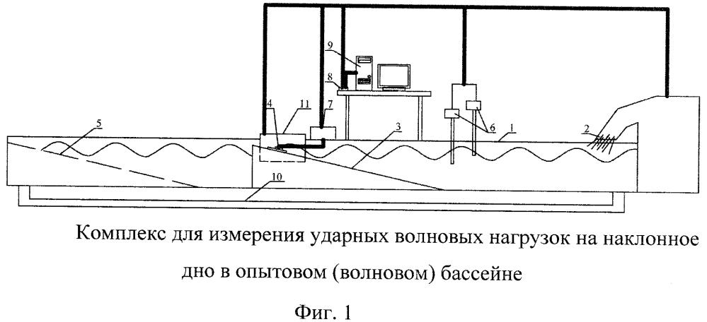 Комплекс оборудования для измерения ударных волновых нагрузок на наклонное дно в опытовом бассейне