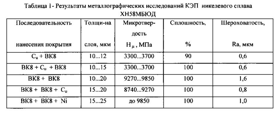 Способ повышения износостойкости торцовых поверхностей колец из жаропрочных сплавов импульсного торцового уплотнения (иту), работающего в криогенных средах (варианты)