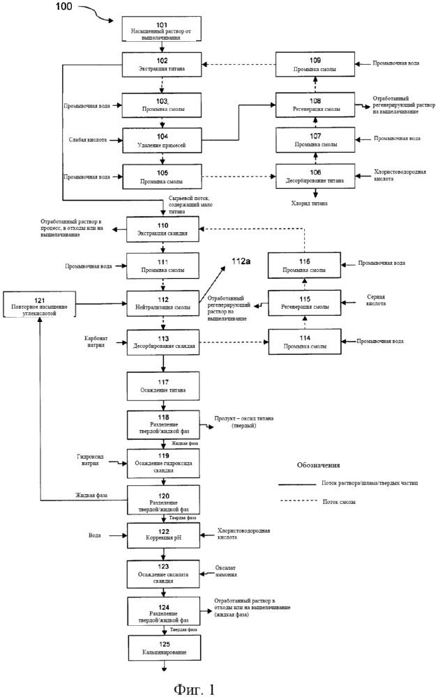 Способ и установка для восстановления скандия