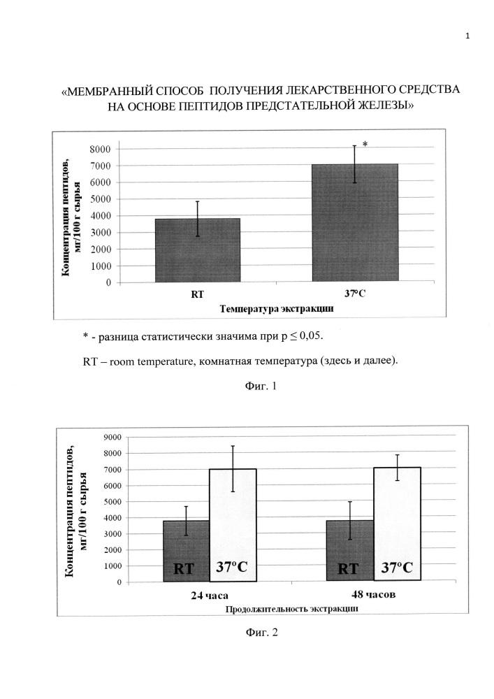 Мембранный способ получения лекарственного средства на основе пептидов предстательной железы
