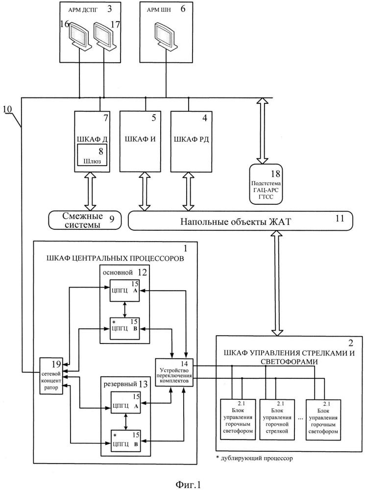 Система горочной микропроцессорной централизации (гмц)