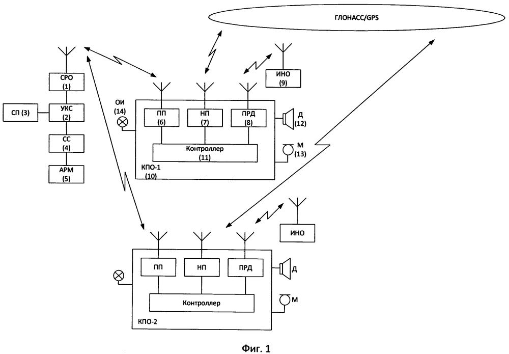 Способ оповещения работающих на железнодорожных путях станции о приближении подвижного состава с использованием системы парковой связи
