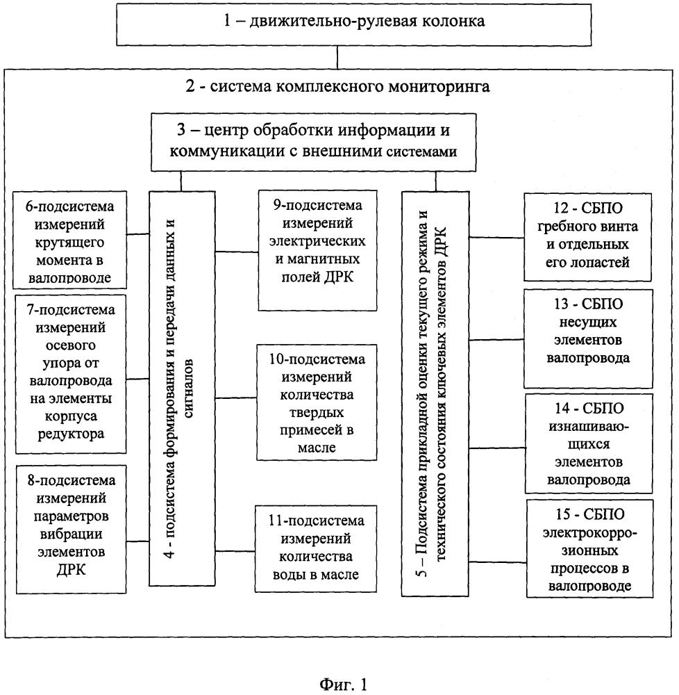 Движительно-рулевая колонка со встроенной системой комплексного мониторинга
