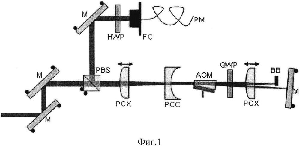 Двухкристальный акустооптический сдвигатель частоты