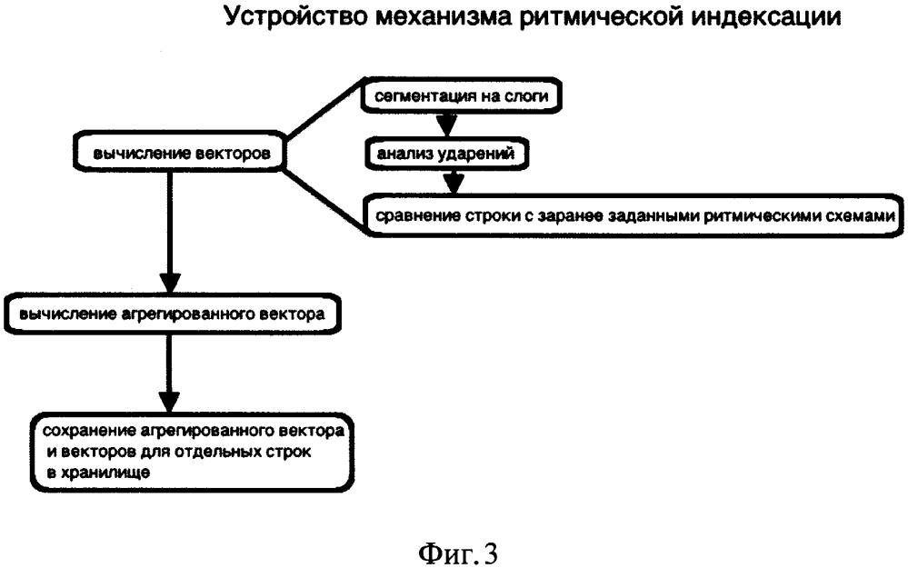 Алгоритм поиска в компьютерных системах и базах данных