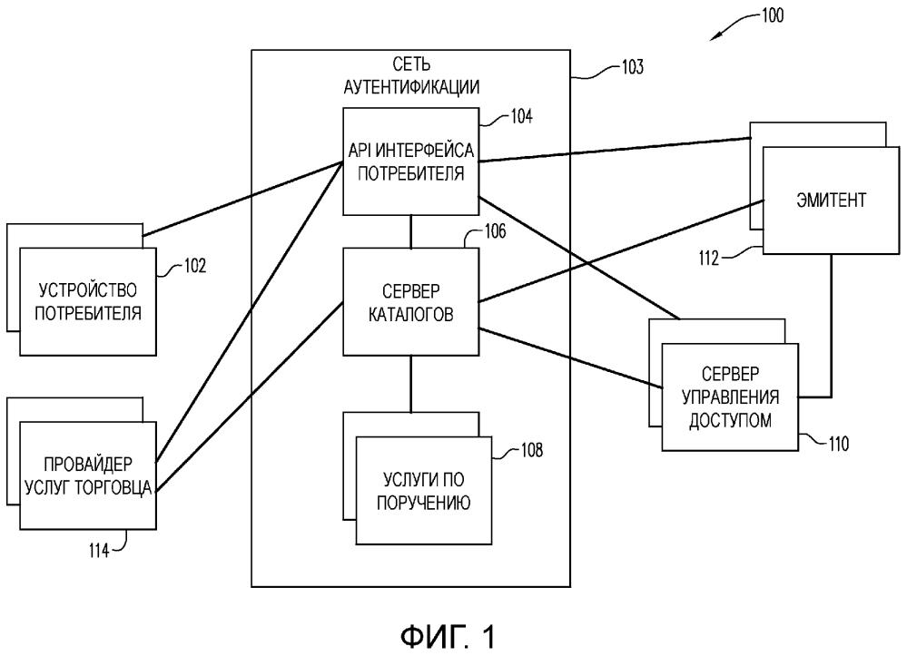 Системы, аппарат и способы для усовершенствованной аутентификации