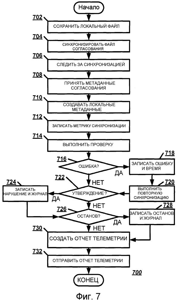 Система телеметрии для облачной системы синхронизации
