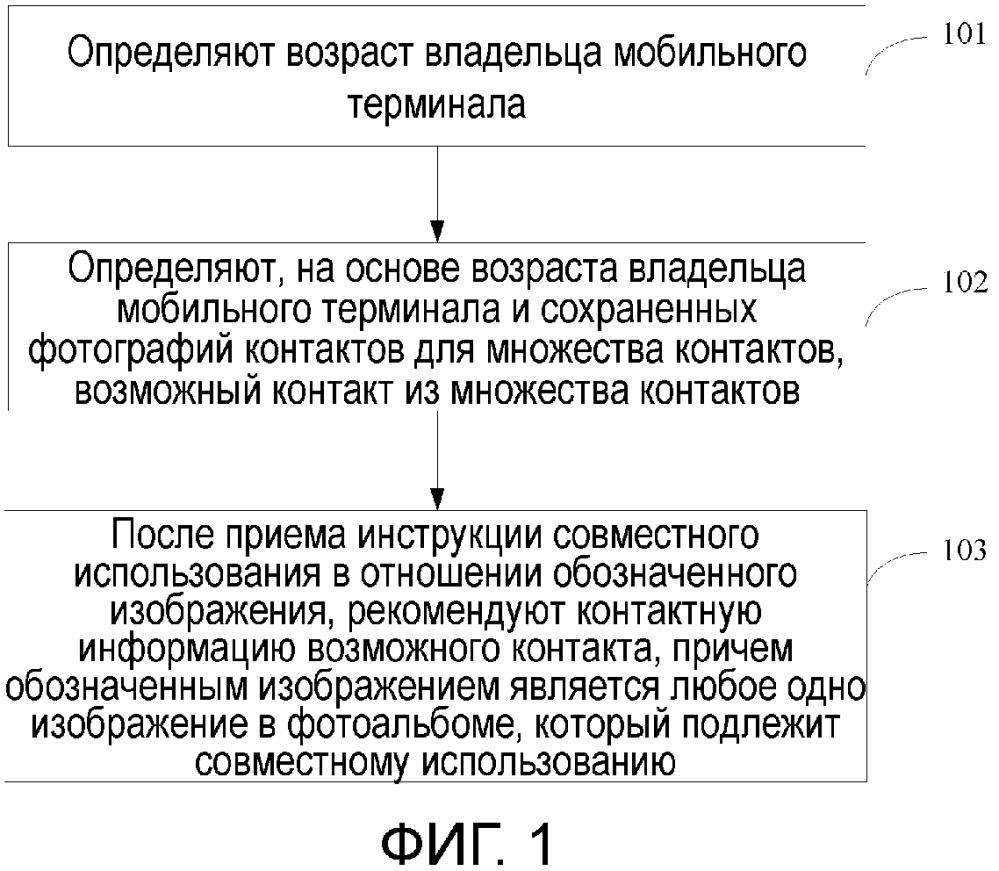 Способ и устройство для рекомендации контактной информации
