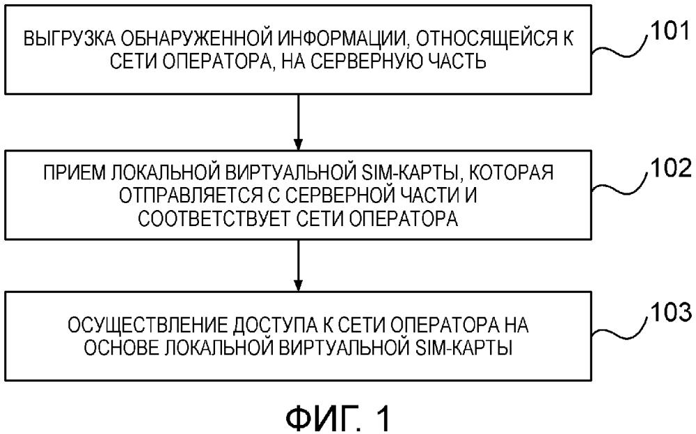 Способ и устройство для реализации доступа к сети оператора