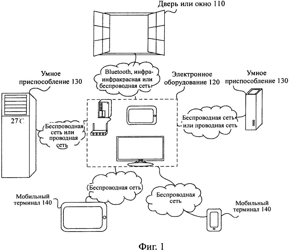 Способ и устройство для генерирования наводящего сообщения