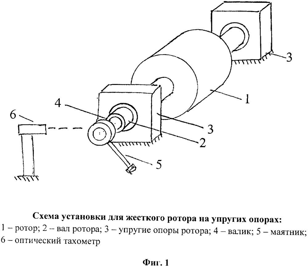 Способ определения критических скоростей ротора, работающего в зарезонансной области