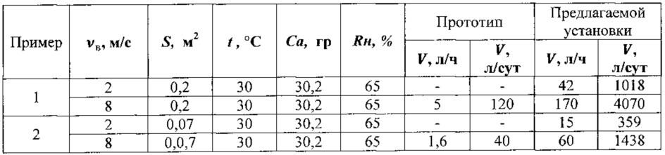 Способ и установка экстракции пресной воды из атмосферного воздуха