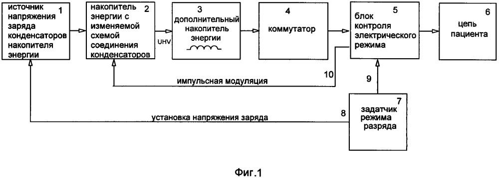 Способ и устройство для формирования импульса дефибрилляции