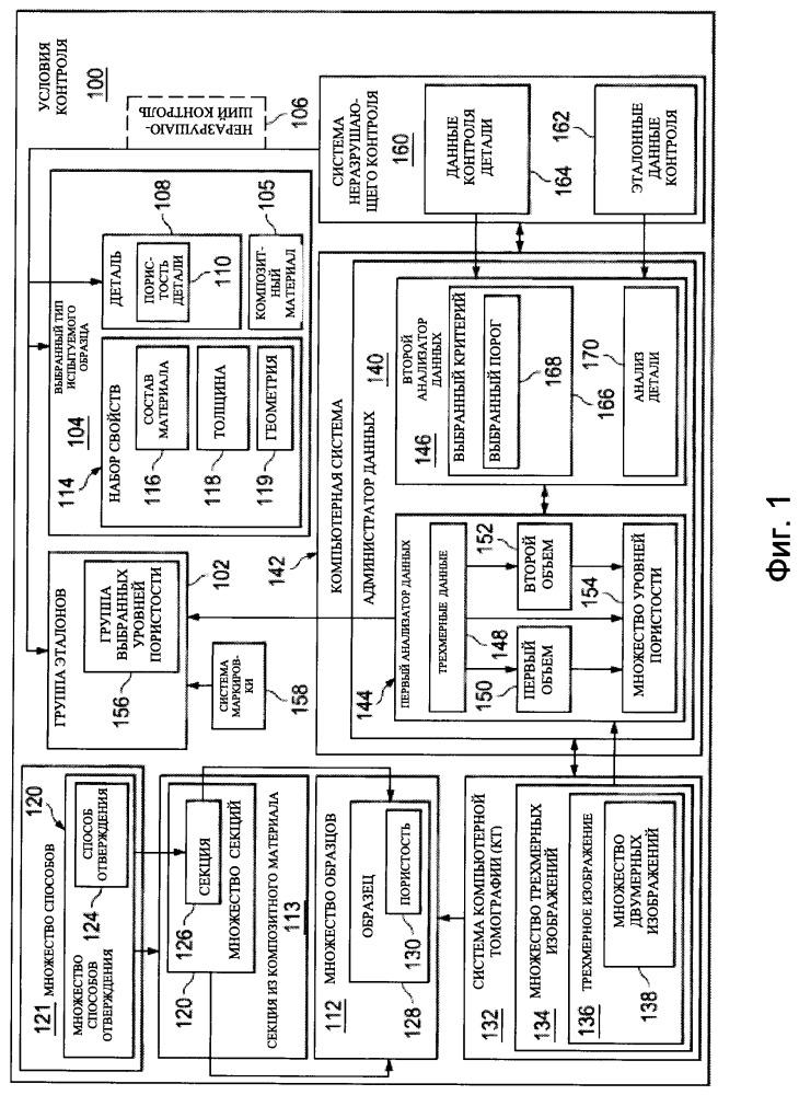 Способ и устройство для создания эталонов для неразрушающего контроля пористости