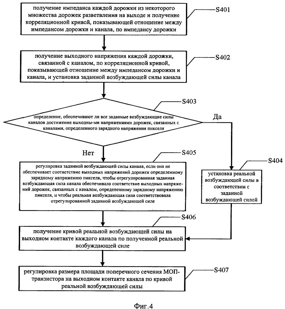 Способ и система для компенсации цветовых оттенков на панели жидкокристаллического дисплея