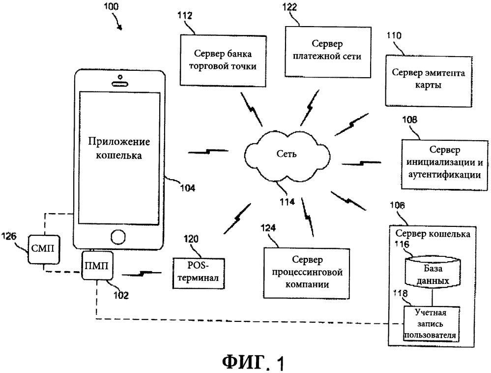 Способы, устройства и системы для безопасного получения, передачи и аутентификации платежных данных