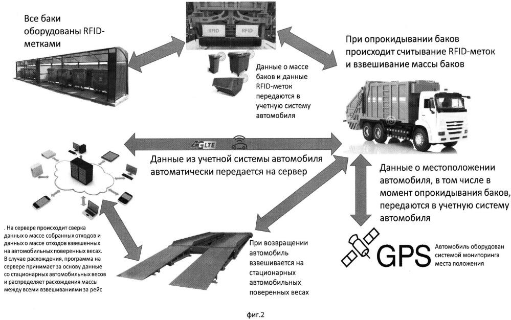Система учёта, навигации и мониторинга объектов