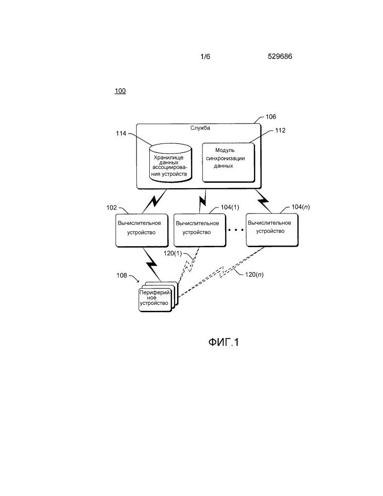 Синхронизация данных ассоциирования устройств среди вычислительных устройств