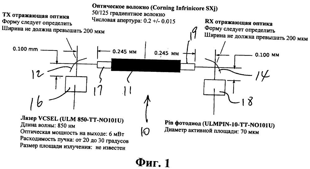 Устройство для соединения входа и выхода оптического волокна, имеющее структурированную отражающую поверхность