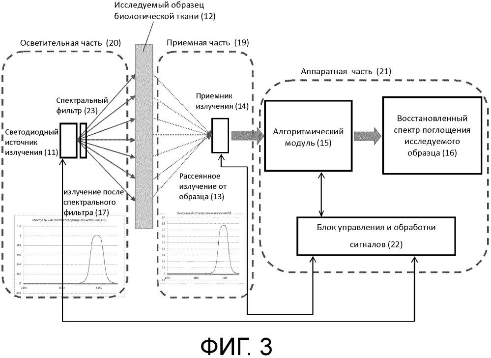 Система компактного спектрометра, предназначенного для неинвазивного измерения спектров поглощения и пропускания образцов биологической ткани