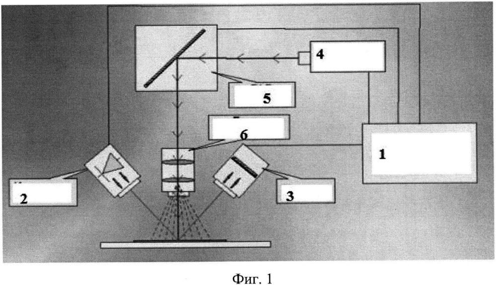 Автоматизированный лазерный комплекс для диагностики и лечения заболеваний методом фотодинамической терапии в онкологии