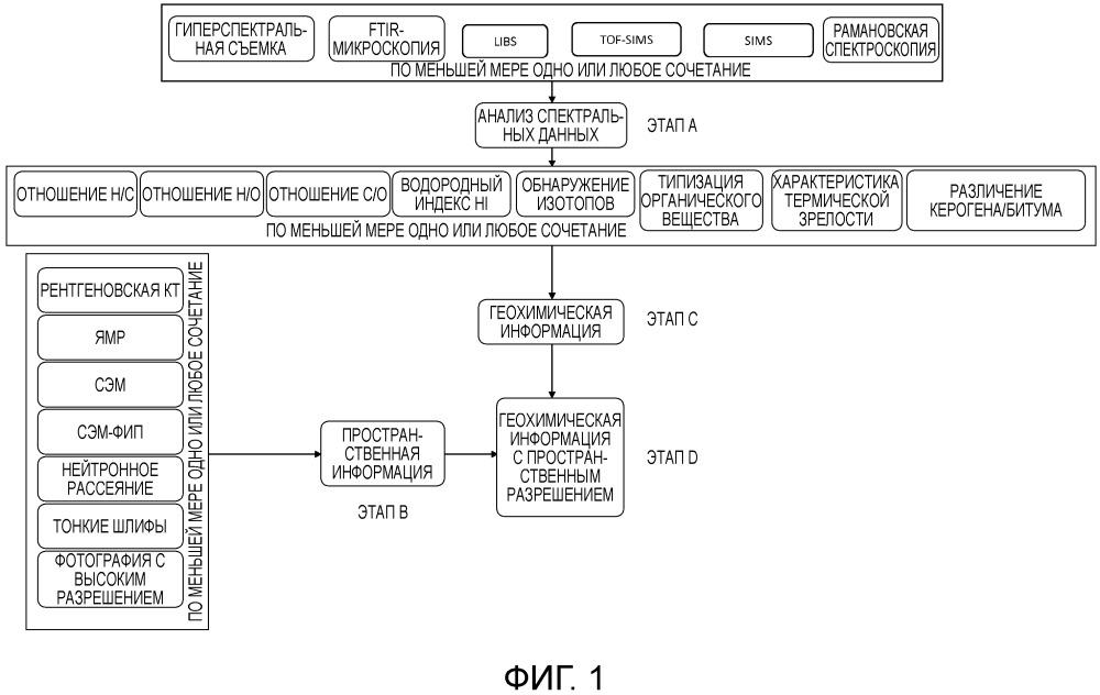 Способ и система для геохимической характеризации с пространственным разрешением