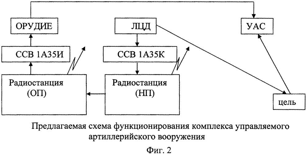 Способ синхронизации выстрела при стрельбе комплекса управляемого артиллерийского вооружения
