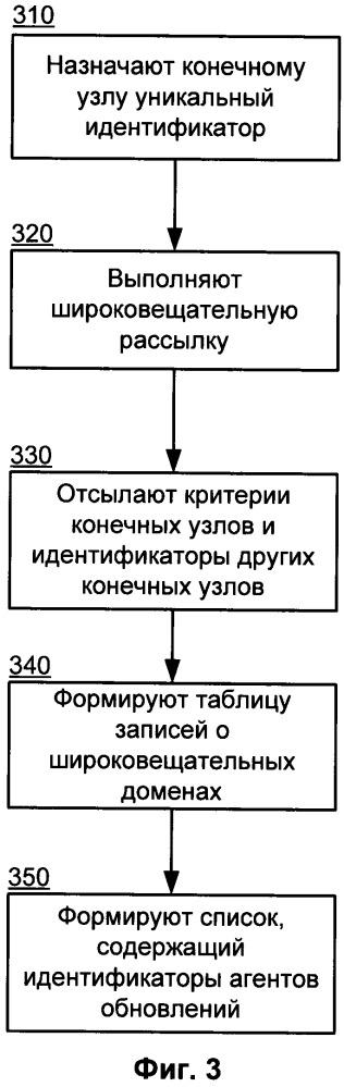 Способ формирования списка агентов обновлений
